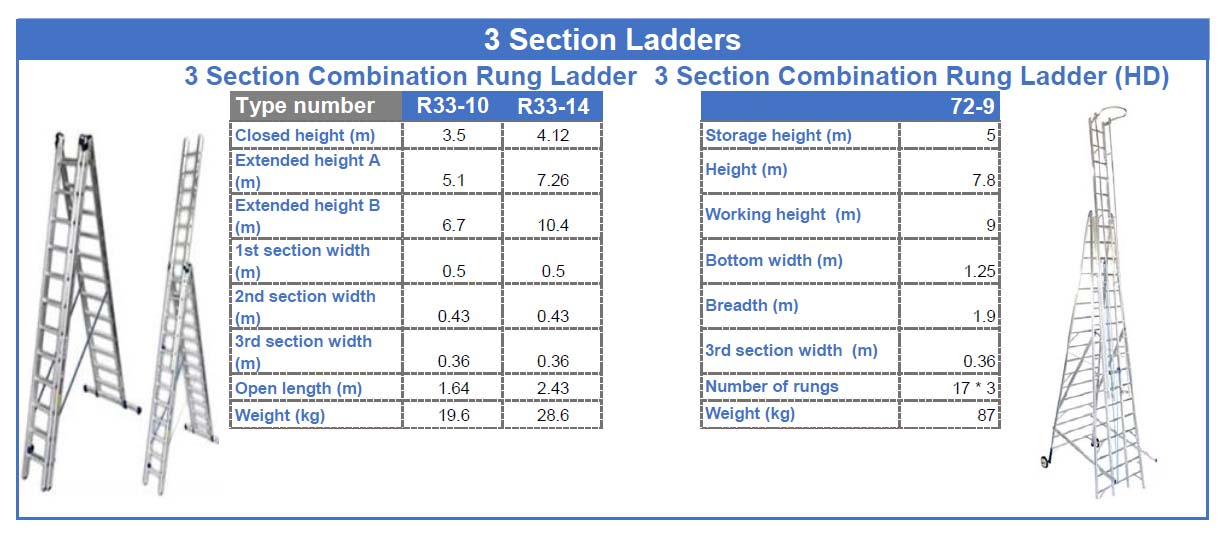 Ladders_Table9